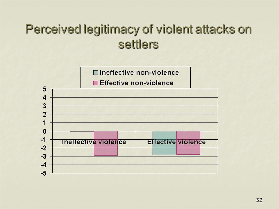 32 Perceived legitimacy of violent attacks on settlers