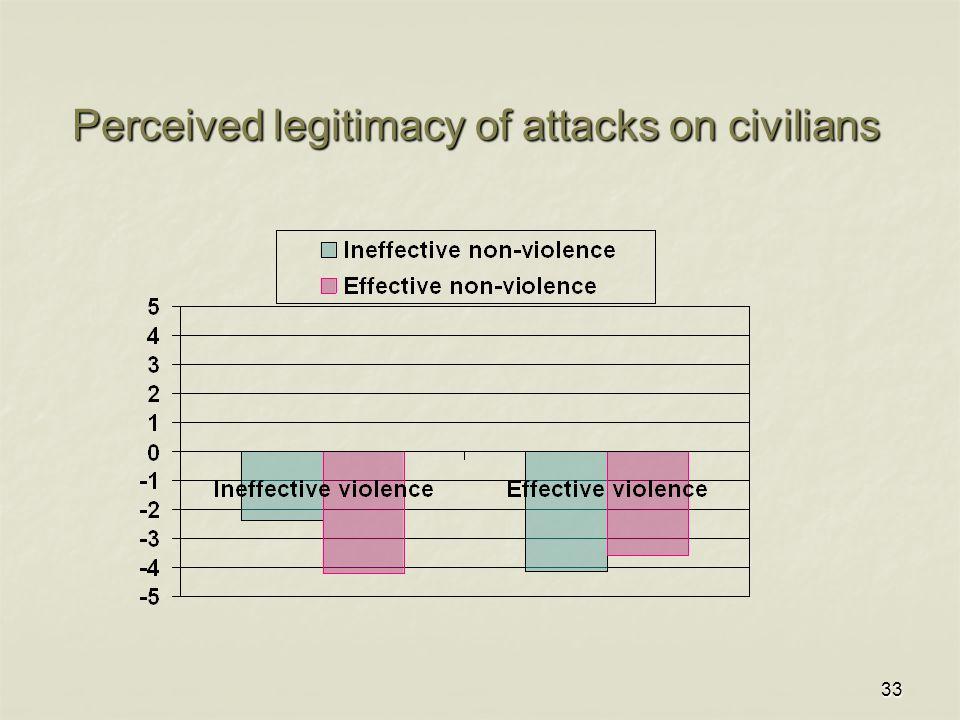 33 Perceived legitimacy of attacks on civilians