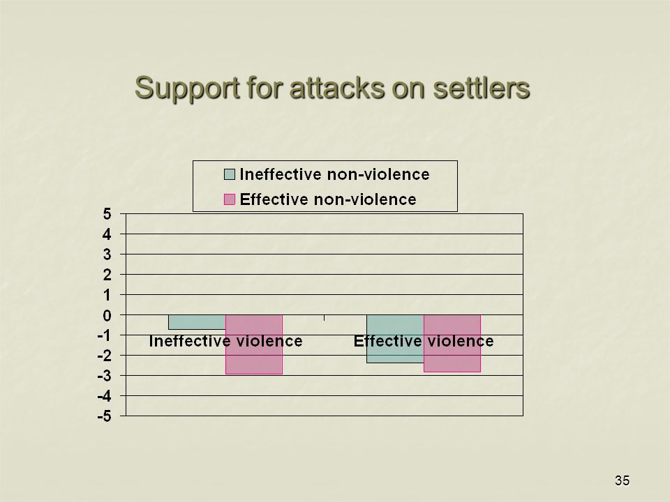 35 Support for attacks on settlers