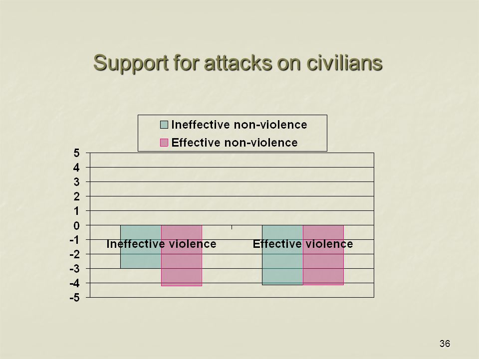 36 Support for attacks on civilians