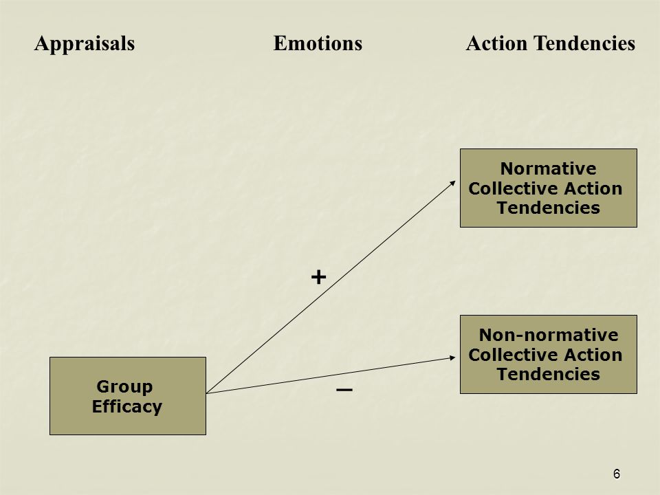 6 Normative Collective Action Tendencies Non-normative Collective Action Tendencies Appraisals Emotions Action Tendencies Group Efficacy + _