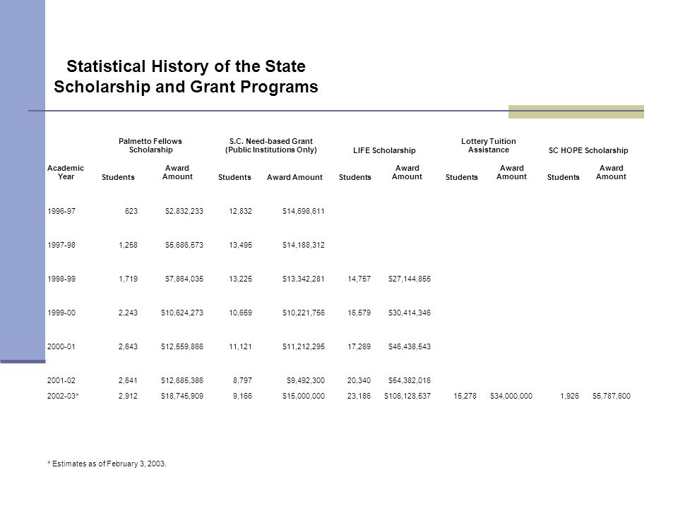 Statistical History of the State Scholarship and Grant Programs Academic Year Palmetto Fellows Scholarship S.C. Need-based Grant (Public Institutions