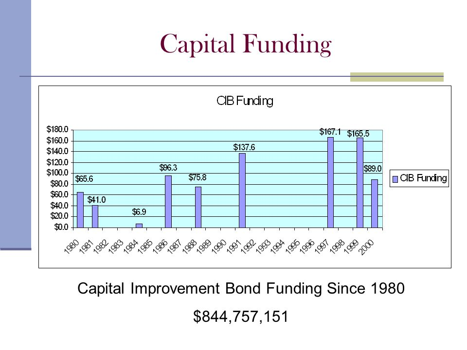 Capital Funding Capital Improvement Bond Funding Since 1980 $844,757,151
