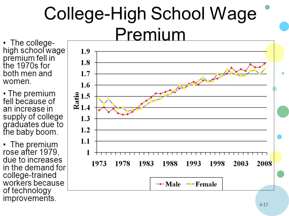 4-15 College-High School Wage Premium The college- high school wage premium fell in the 1970s for both men and women.