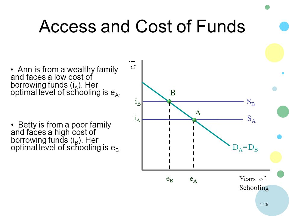4-26 Access and Cost of Funds Years of Schooling r, i Ann is from a wealthy family and faces a low cost of borrowing funds (i A ).