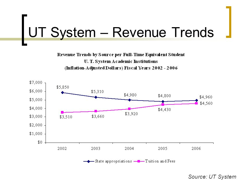 UT System – Revenue Trends Source: UT System