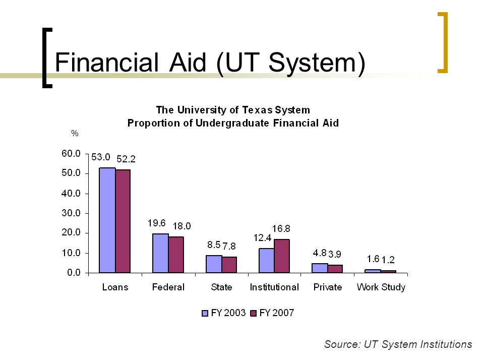 Financial Aid (UT System) Source: UT System Institutions