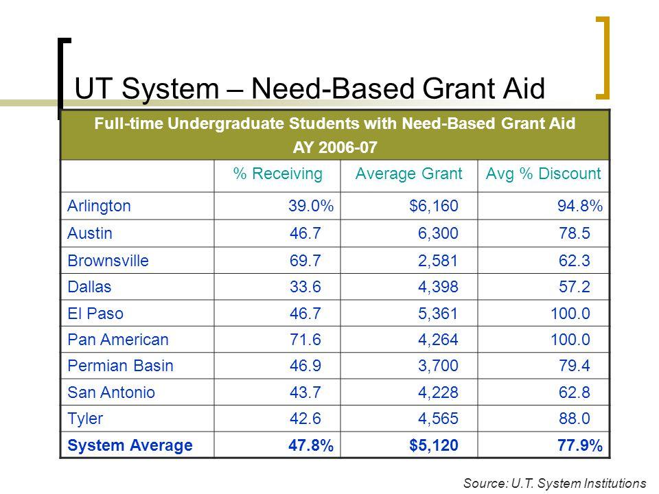 UT System – Need-Based Grant Aid Source: U.T.