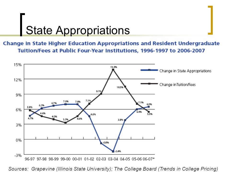 State Appropriations Sources: Grapevine (Illinois State University); The College Board (Trends in College Pricing)