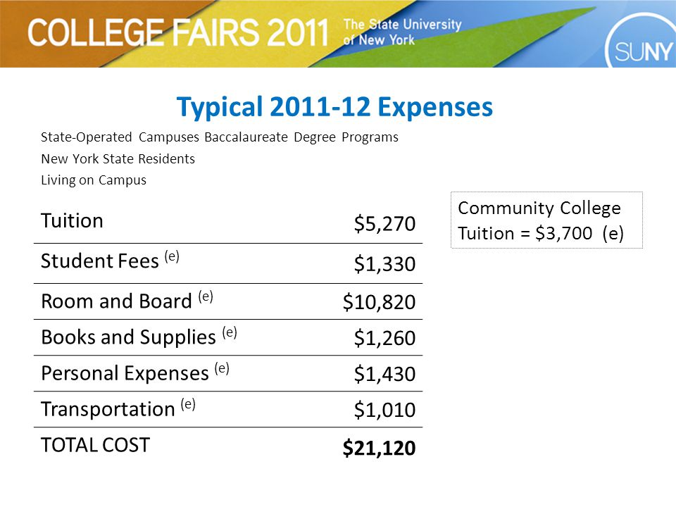 Typical Expenses State-Operated Campuses Baccalaureate Degree Programs New York State Residents Living on Campus Tuition $5,270 Student Fees (e) $1,330 Room and Board (e) $10,820 Books and Supplies (e) $1,260 Personal Expenses (e) $1,430 Transportation (e) $1,010 TOTAL COST $21,120 Community College Tuition = $3,700 (e)