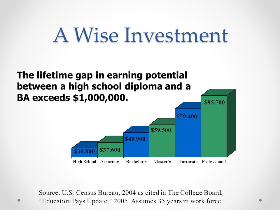 A Wise Investment The lifetime gap in earning potential between a high school diploma and a BA exceeds $1,000,000.