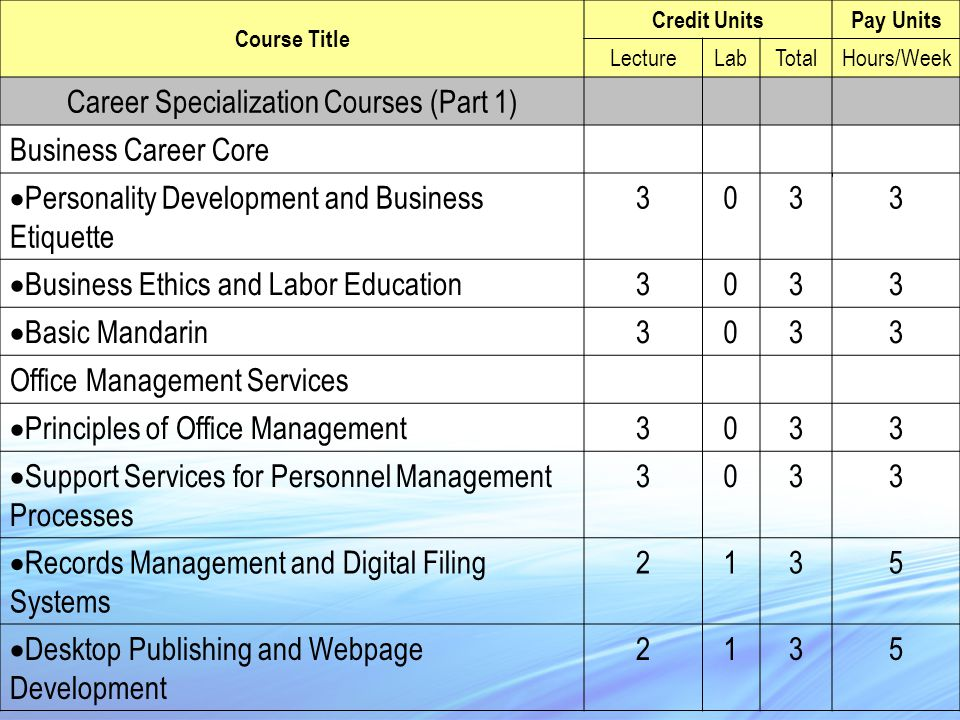 Course Title Credit UnitsPay Units LectureLabTotalHours/Week Career Specialization Courses (Part 1) Business Career Core  Personality Development and Business Etiquette 3033  Business Ethics and Labor Education 3033  Basic Mandarin 3033 Office Management Services  Principles of Office Management 3033  Support Services for Personnel Management Processes 3033  Records Management and Digital Filing Systems 2135  Desktop Publishing and Webpage Development 2135