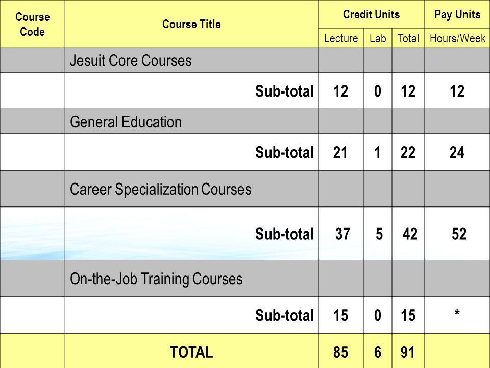 Course Code Course Title Credit UnitsPay Units LectureLabTotalHours/Week Jesuit Core Courses Sub-total120 General Education Sub-total2112224 Career Sp