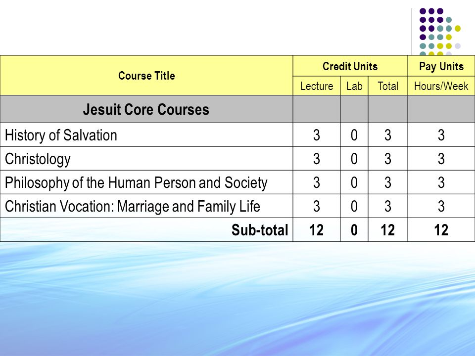 Course Title Credit UnitsPay Units LectureLabTotalHours/Week Jesuit Core Courses History of Salvation3033 Christology3033 Philosophy of the Human Pers