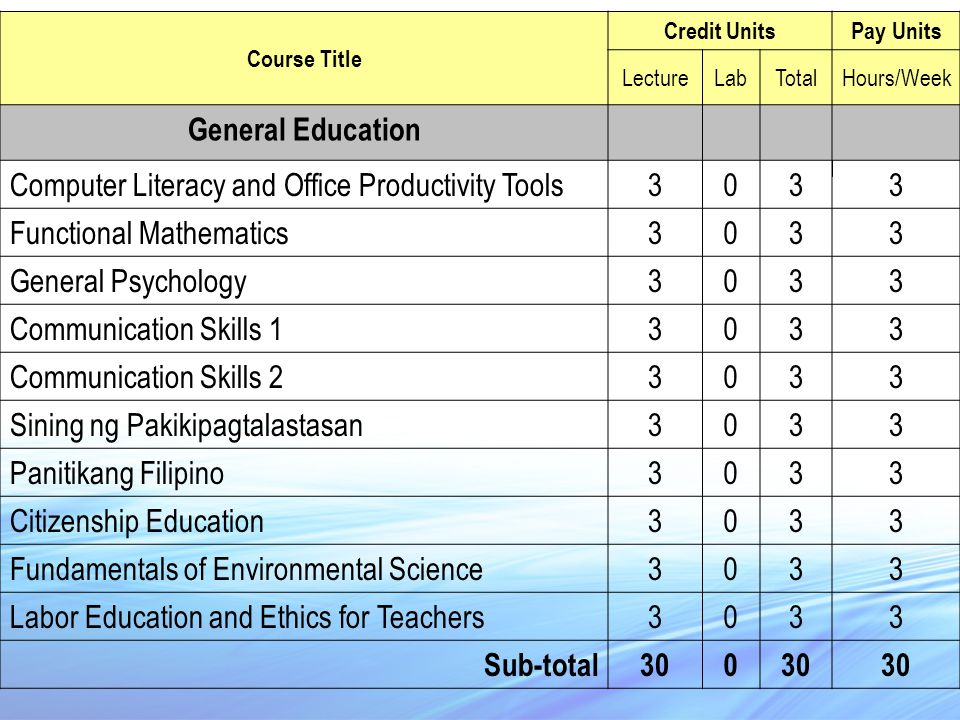 Course Title Credit UnitsPay Units LectureLabTotalHours/Week General Education Computer Literacy and Office Productivity Tools3033 Functional Mathematics3033 General Psychology3033 Communication Skills 13033 Communication Skills 23033 Sining ng Pakikipagtalastasan3033 Panitikang Filipino3033 Citizenship Education3033 Fundamentals of Environmental Science3033 Labor Education and Ethics for Teachers3033 Sub-total300