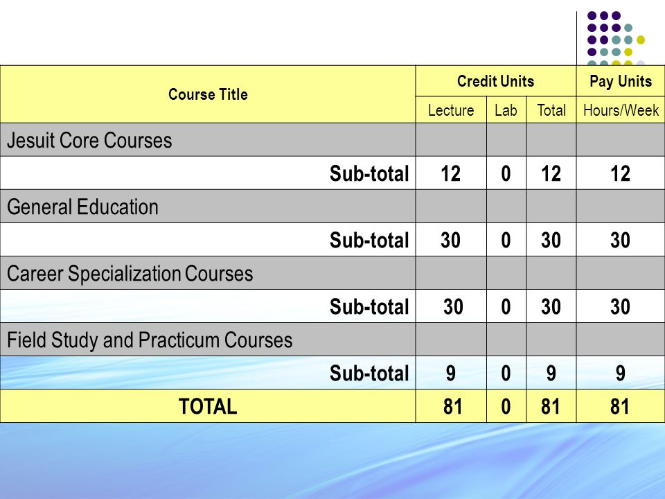 Course Title Credit UnitsPay Units LectureLabTotalHours/Week Jesuit Core Courses Sub-total120 General Education Sub-total300 Career Specialization Courses Sub-total 300 Field Study and Practicum Courses Sub-total9099 TOTAL 810