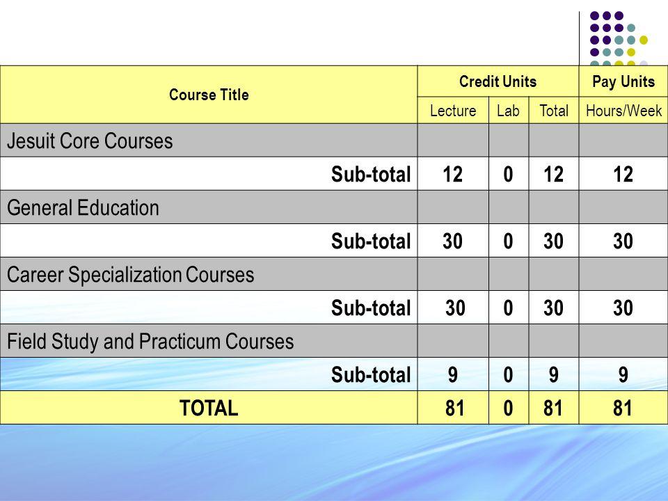 Course Title Credit UnitsPay Units LectureLabTotalHours/Week Jesuit Core Courses Sub-total120 General Education Sub-total300 Career Specialization Cou