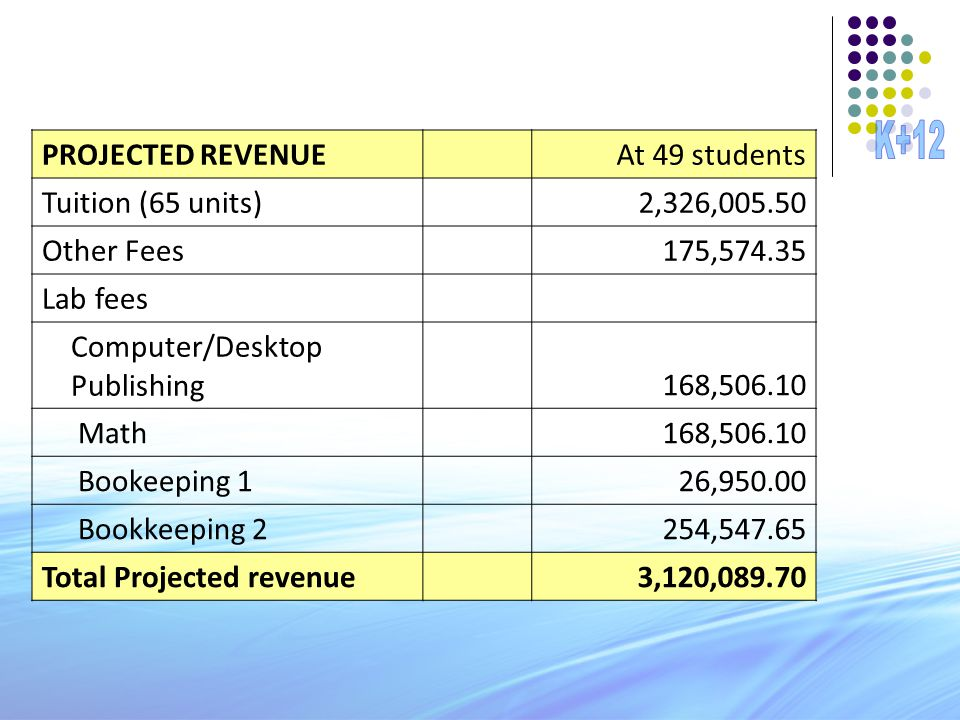 PROJECTED REVENUEAt 49 students Tuition (65 units)2,326,005.50 Other Fees175,574.35 Lab fees Computer/Desktop Publishing168,506.10 Math168,506.10 Book
