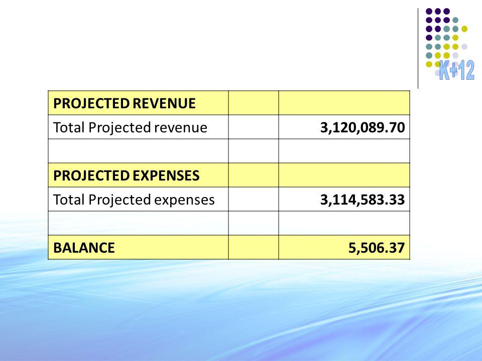 PROJECTED REVENUE Total Projected revenue3,120,089.70 PROJECTED EXPENSES Total Projected expenses3,114,583.33 BALANCE5,506.37