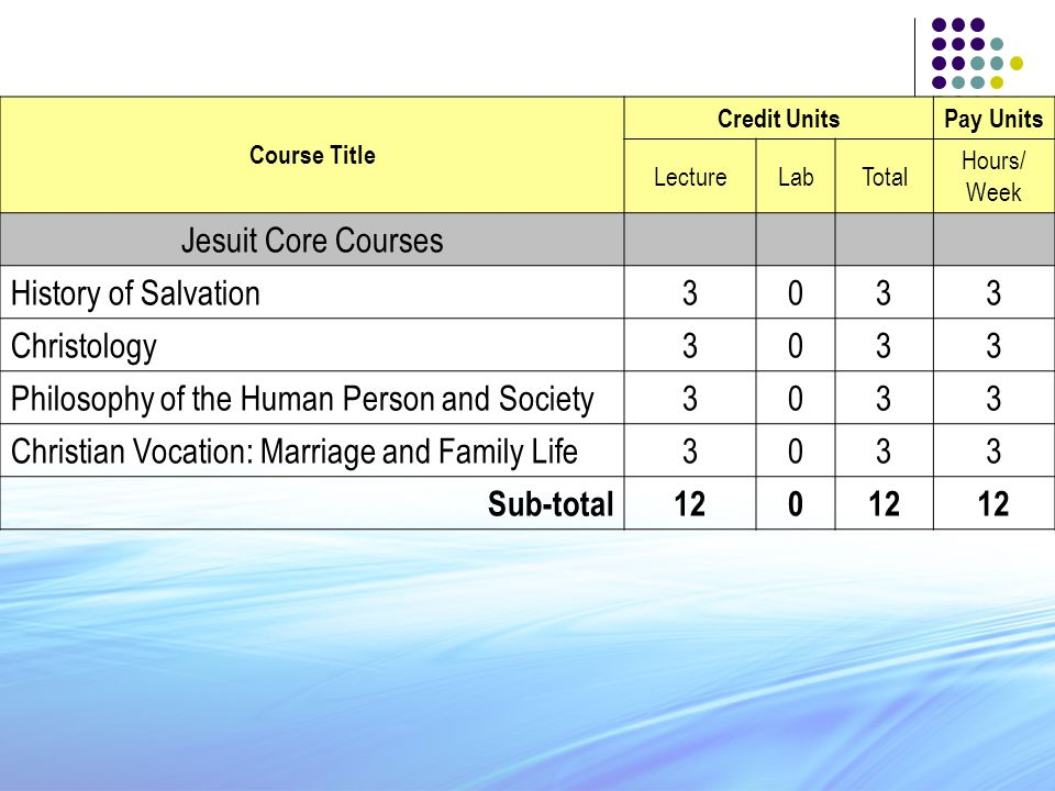 Course Title Credit UnitsPay Units LectureLabTotal Hours/ Week Jesuit Core Courses History of Salvation3033 Christology3033 Philosophy of the Human Pe