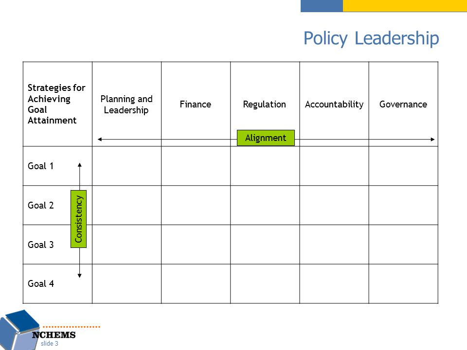 Policy Leadership slide 3 Strategies for Achieving Goal Attainment Planning and Leadership FinanceRegulationAccountabilityGovernance Goal 1 Goal 2 Goa