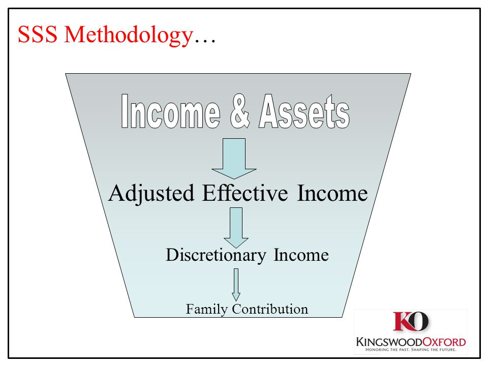 SSS Methodology… Adjusted Effective Income Discretionary Income Family Contribution