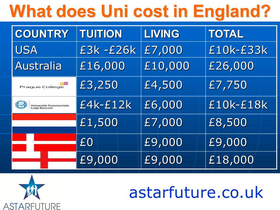 astarfuture.co.uk What does Uni cost in England.