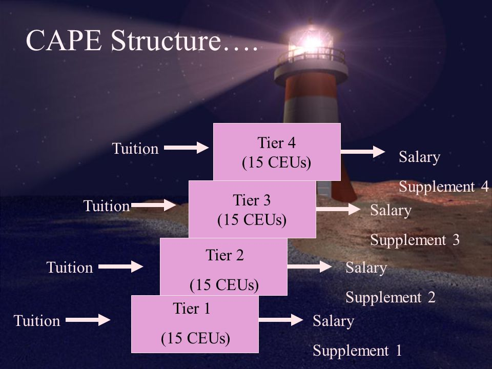 CAPE Structure….