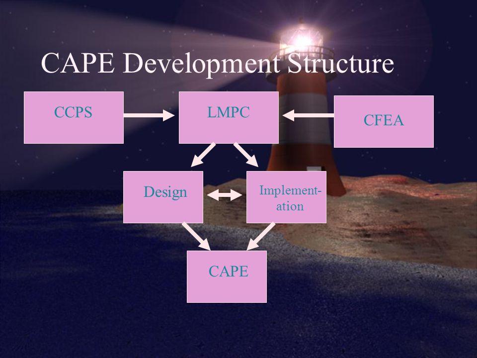 CAPE Development Structure CCPS CFEA LMPC Design Implement- ation CAPE