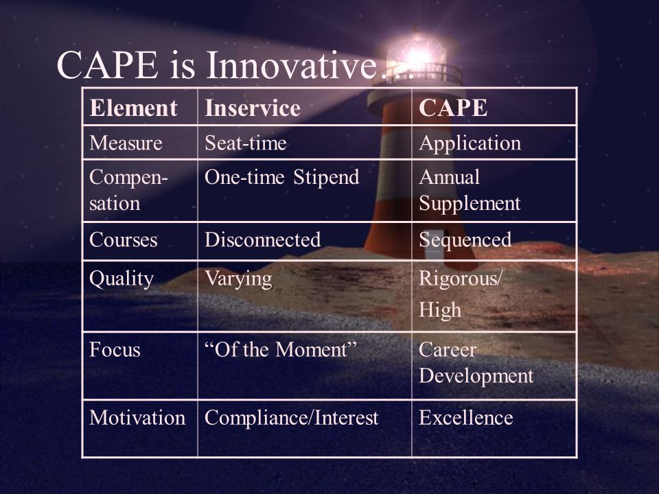CAPE Structure… Includes 4 tiers of coursework Participants earn CAPE Education Units (CEUs) 1 CEU is equivalent to 20 inservice hours Each tier will include 15 CEUs (300 hours) Tier completion will earn salary supplement