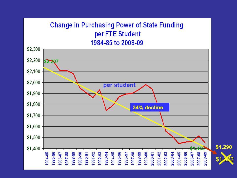 $2,207 $1,453 34% decline per student $1,322 $1,290