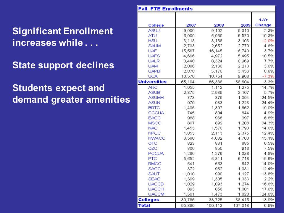 State Funds Per Student FTE decline
