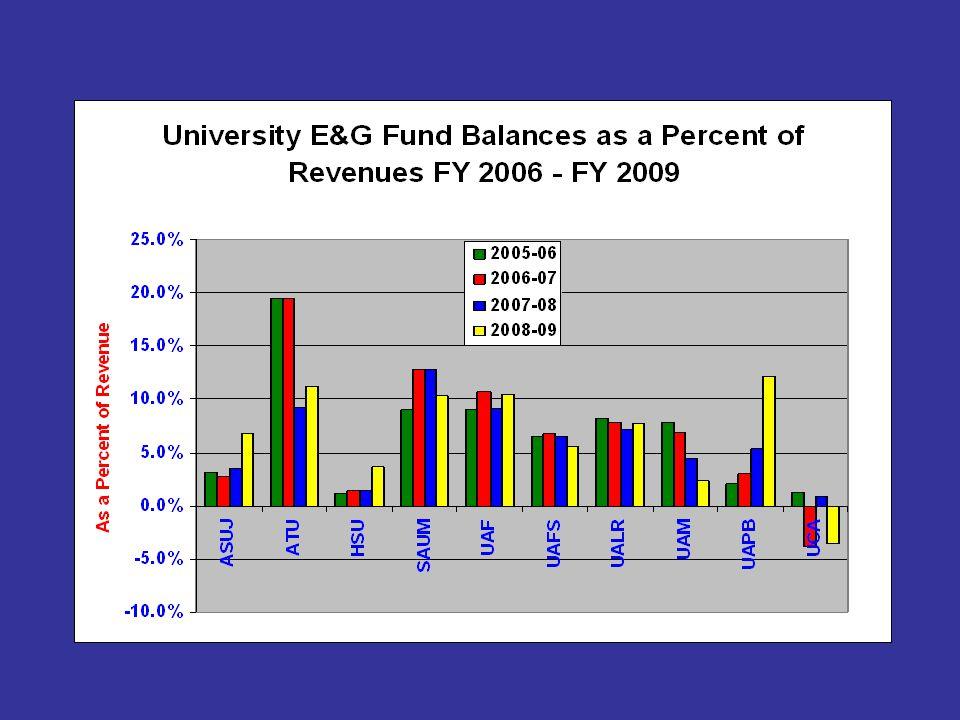 Long-Term Revenue and Enrollment Patterns