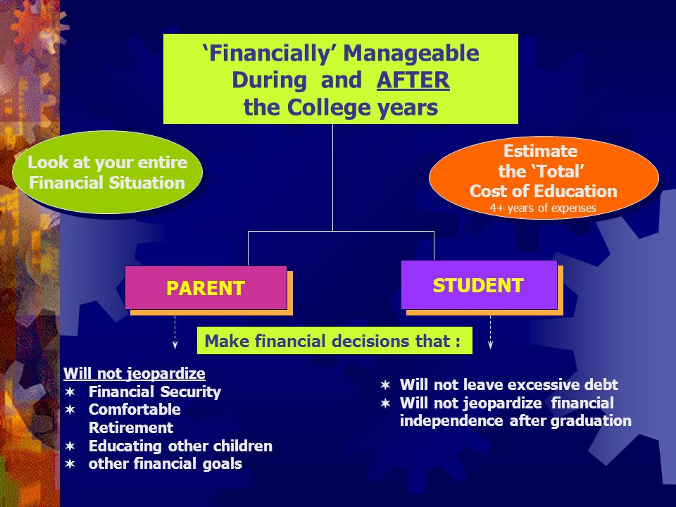 'Financially' Manageable During and AFTER the College years PARENT STUDENT Will not jeopardize  Financial Security  Comfortable Retirement  Educating other children  other financial goals  Will not leave excessive debt  Will not jeopardize financial independence after graduation Estimate the 'Total' Cost of Education 4+ years of expenses Estimate the 'Total' Cost of Education 4+ years of expenses Look at your entire Financial Situation Make financial decisions that :