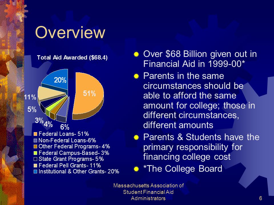 Massachusetts Association of Student Financial Aid Administrators6 Overview  Over $68 Billion given out in Financial Aid in 1999-00*  Parents in the same circumstances should be able to afford the same amount for college; those in different circumstances, different amounts  Parents & Students have the primary responsibility for financing college cost  *The College Board