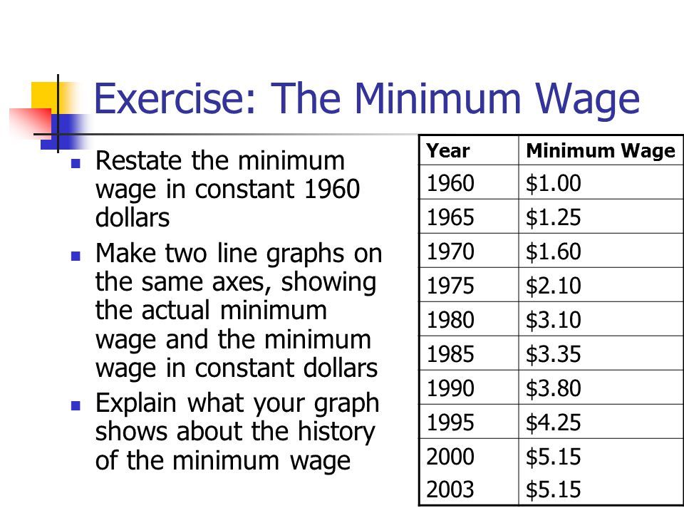 Exercise: The Minimum Wage Restate the minimum wage in constant 1960 dollars Make two line graphs on the same axes, showing the actual minimum wage an