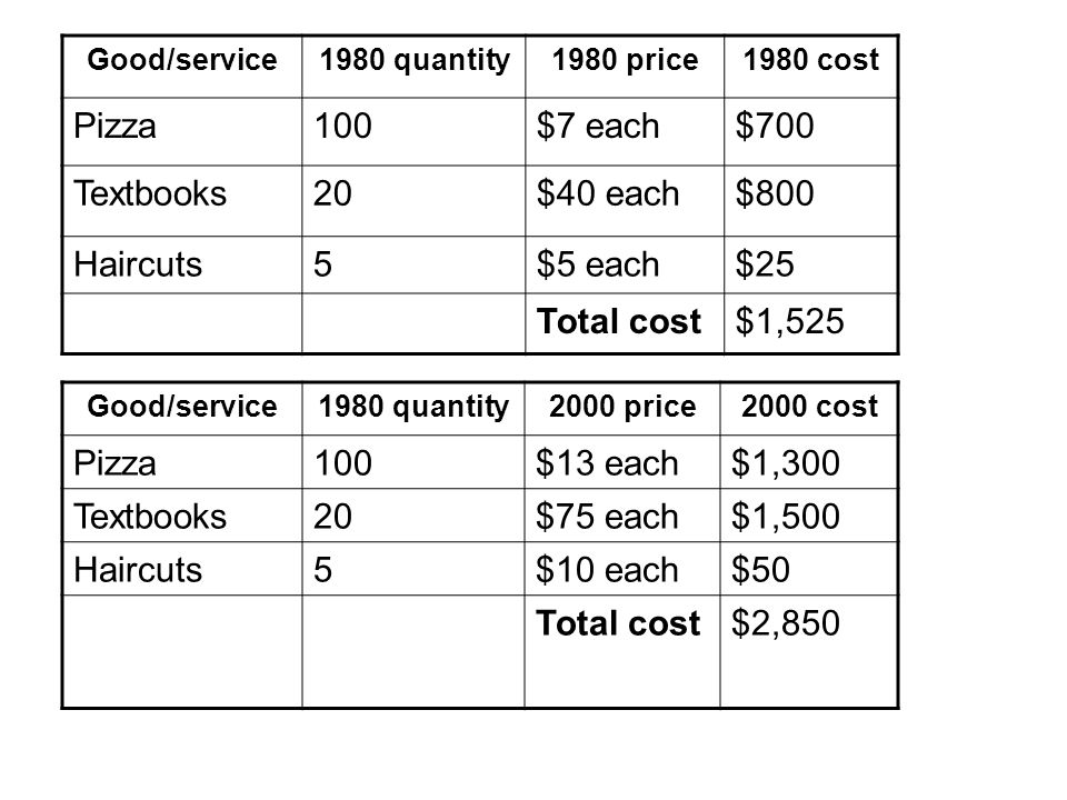 Good/service1980 quantity1980 price1980 cost Pizza100$7 each$700 Textbooks20$40 each$800 Haircuts5$5 each$25 Total cost$1,525 Good/service1980 quantit