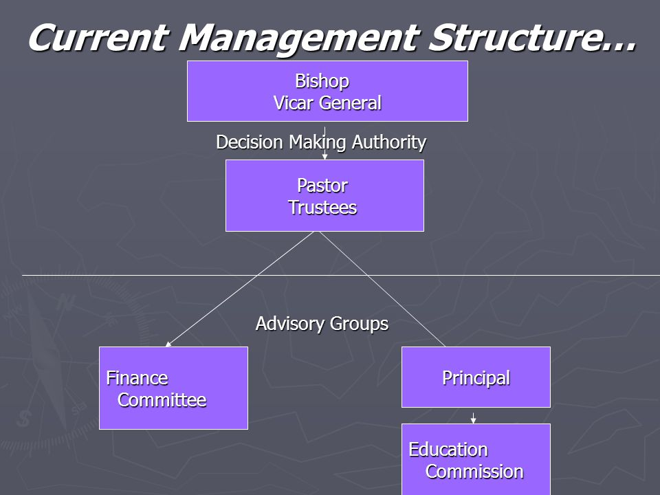 New Fundraiser Structure…  Structure developed to organize/manage fundraising through the Education Commission 1.