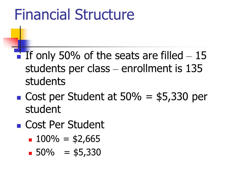 Financial Structure If only 50% of the seats are filled – 15 students per class – enrollment is 135 students Cost per Student at 50% = $5,330 per student Cost Per Student 100% = $2,665 50% = $5,330