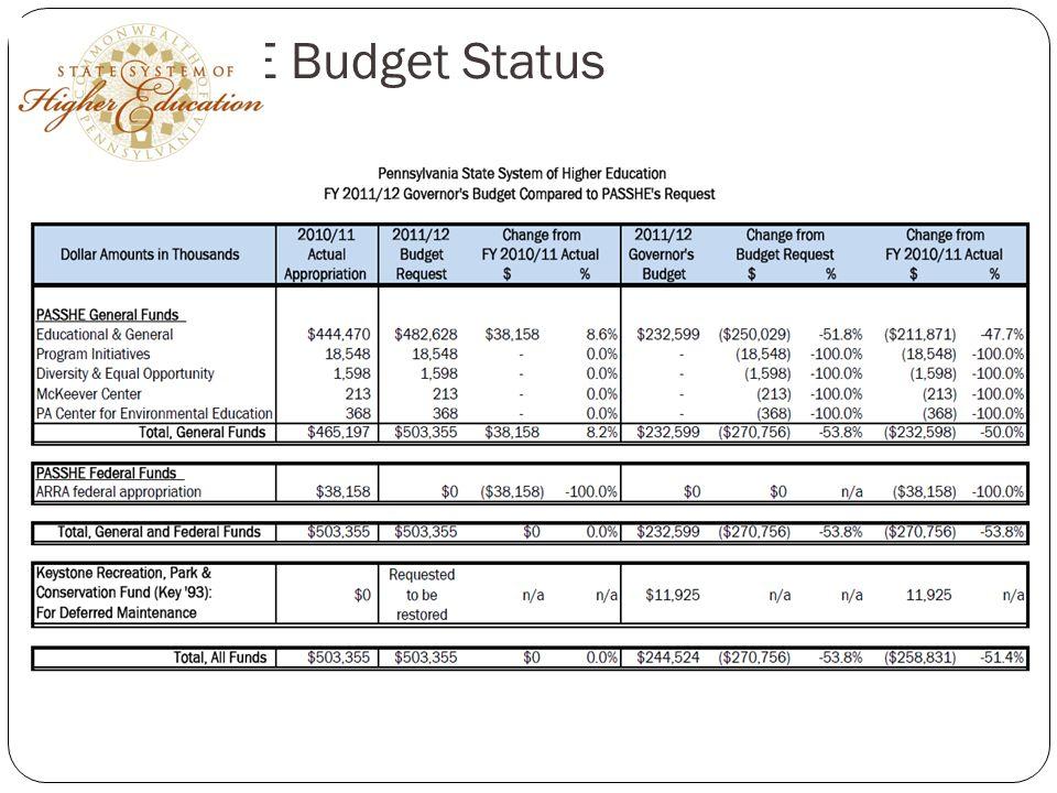 PASSHE Budget Status
