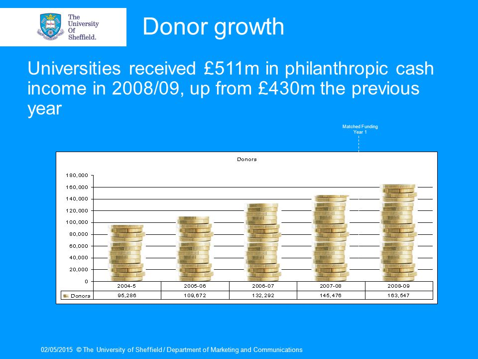 02/05/2015© The University of Sheffield / Department of Marketing and Communications Donor growth Matched Funding Year 1 Universities received £511m in philanthropic cash income in 2008/09, up from £430m the previous year
