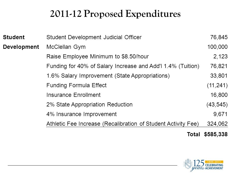 2011-12 Proposed Expenditures StudentStudent Development Judicial Officer76,845 DevelopmentMcClellan Gym100,000 Raise Employee Minimum to $8.50/hour2,123 Funding for 40% of Salary Increase and Add l 1.4% (Tuition)76,821 1.6% Salary Improvement (State Appropriations)33,801 Funding Formula Effect(11,241) Insurance Enrollment16,800 2% State Appropriation Reduction(43,545) 4% Insurance Improvement9,671 Athletic Fee Increase (Recalibration of Student Activity Fee)324,062 Total$585,338
