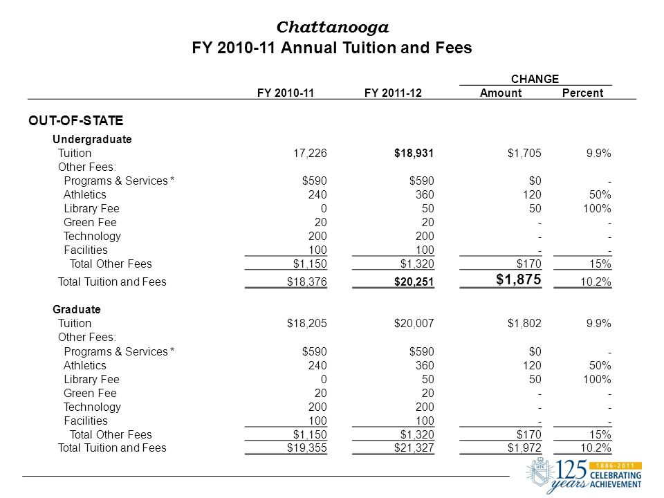 Chattanooga FY 2010-11 Annual Tuition and Fees CHANGE FY 2010-11 FY 2011-12AmountPercent OUT-OF-STATE Undergraduate Tuition17,226$18,931$1,7059.9% Other Fees: Programs & Services *$590 $0 - Athletics240360 12050% Library Fee050 100% Green Fee20 - - Technology200 - - Facilities100 - - Total Other Fees$1,150$1,320$17015% Total Tuition and Fees$18,376$20,251 $1,875 10.2% Graduate Tuition$18,205$20,007$1,8029.9% Other Fees: Programs & Services *$590 $0 - Athletics240360 12050% Library Fee050 100% Green Fee20 - - Technology200 - - Facilities100 - - Total Other Fees$1,150$1,320$17015% Total Tuition and Fees$19,355$21,327$1,97210.2%