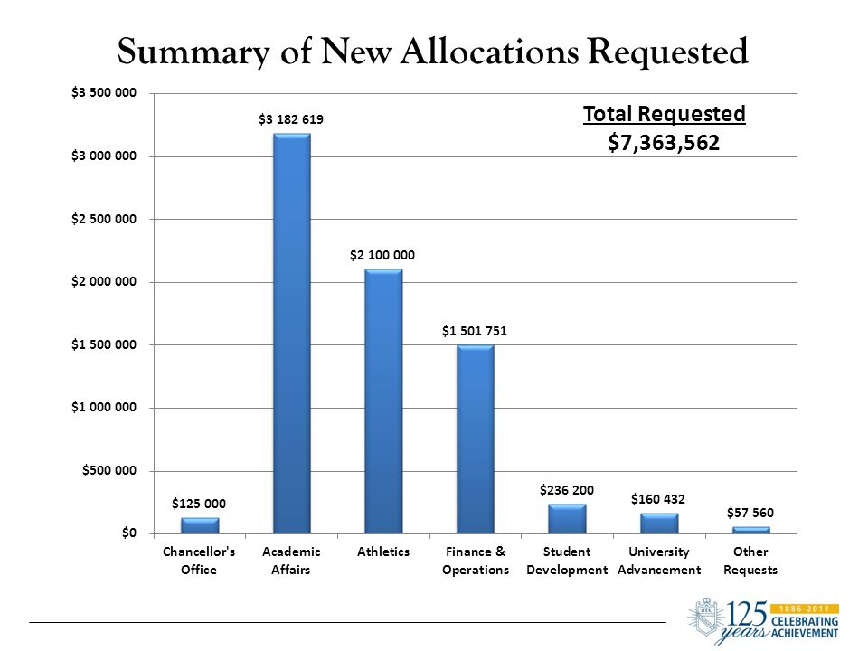 Proposed Expenditures $7,183,884