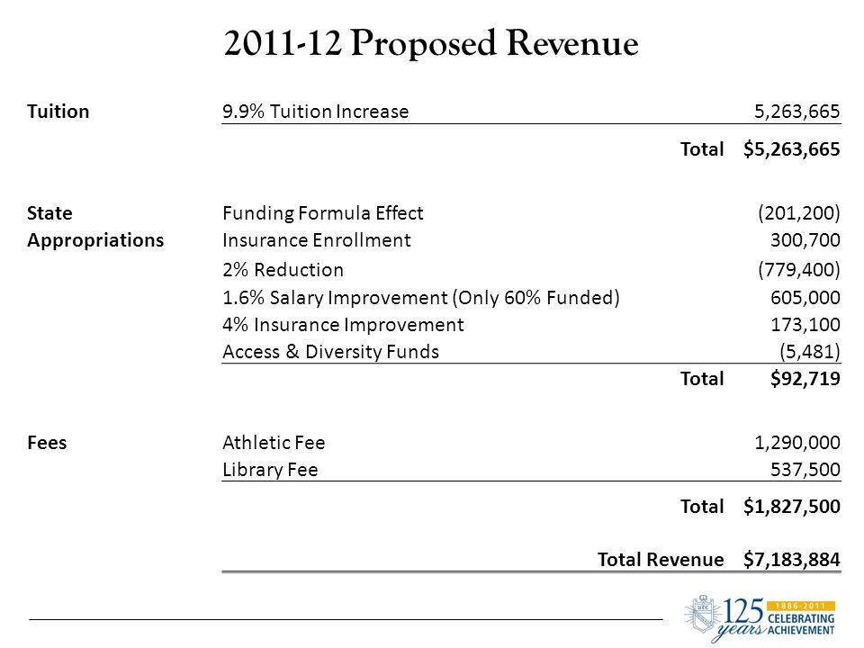 2011-12 Proposed Revenue Tuition9.9% Tuition Increase5,263,665 Total$5,263,665 StateFunding Formula Effect(201,200) AppropriationsInsurance Enrollment300,700 2% Reduction(779,400) 1.6% Salary Improvement (Only 60% Funded)605,000 4% Insurance Improvement173,100 Access & Diversity Funds(5,481) Total$92,719 FeesAthletic Fee1,290,000 Library Fee537,500 Total$1,827,500 Total Revenue$7,183,884