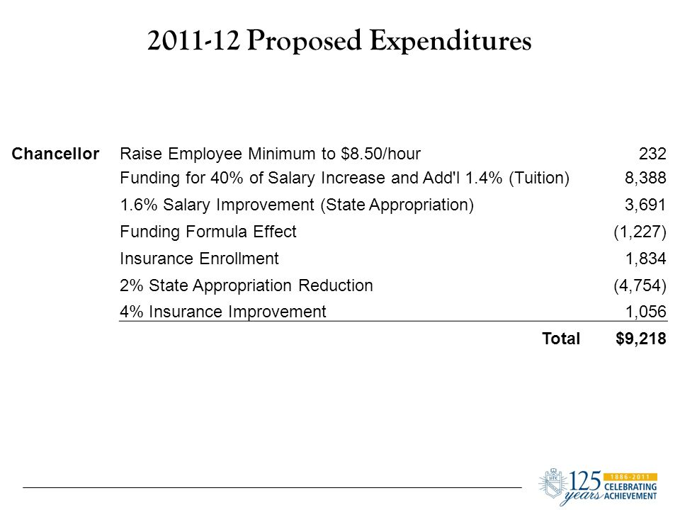 2011-12 Proposed Expenditures ChancellorRaise Employee Minimum to $8.50/hour232 Funding for 40% of Salary Increase and Add l 1.4% (Tuition)8,388 1.6% Salary Improvement (State Appropriation)3,691 Funding Formula Effect(1,227) Insurance Enrollment1,834 2% State Appropriation Reduction(4,754) 4% Insurance Improvement1,056 Total$9,218