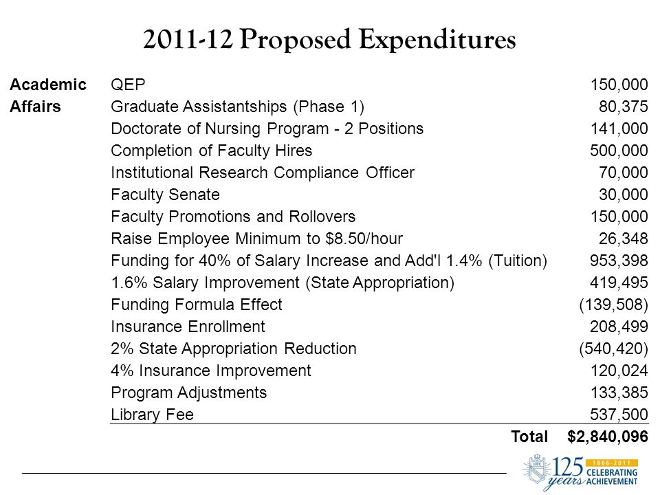 2011-12 Proposed Expenditures AthleticsRaise Employee Minimum to $8.50/hour3,181 Funding for 40% of Salary Increase and Add l 1.4% (Tuition)115,088 1.6% Salary Improvement (State Appropriations)50,639 Funding Formula Effect(16,840) Insurance Enrollment25,169 2% State Appropriation Reduction(65,236) 4% Insurance Improvement14,488 Athletic Fee Increase965,938 Total$1,092,425