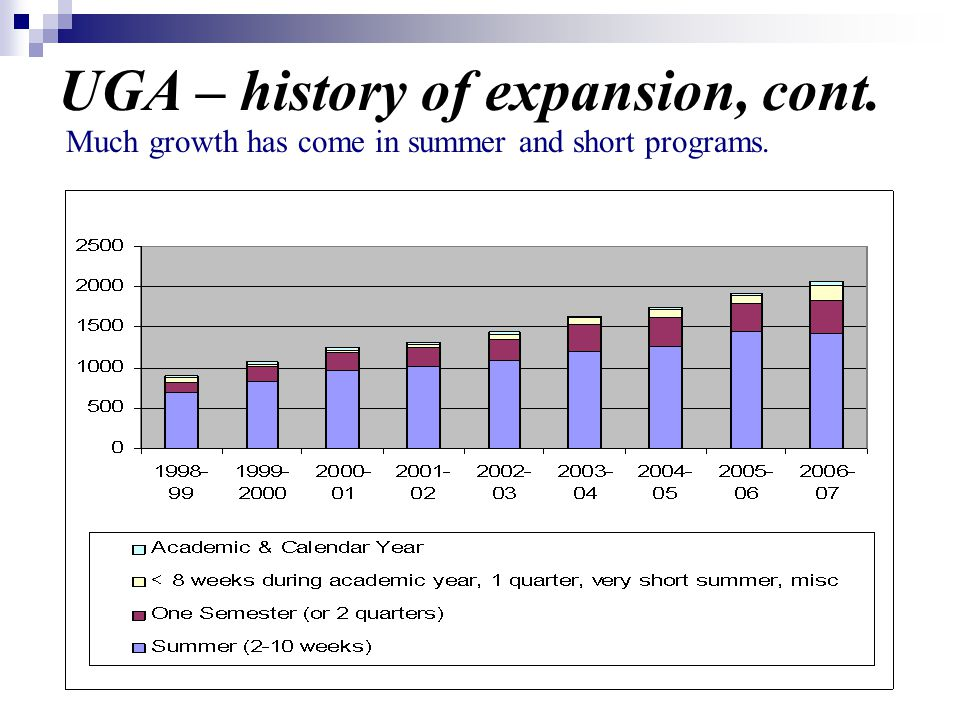 UGA – history of expansion, cont. Much growth has come in summer and short programs.