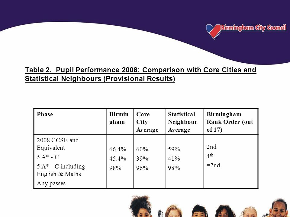 Table 2. Pupil Performance 2008: Comparison with Core Cities and Statistical Neighbours (Provisional Results) PhaseBirmin gham Core City Average Stati