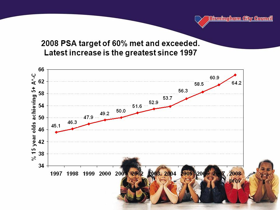2008 PSA target of 60% met and exceeded. Latest increase is the greatest since 1997